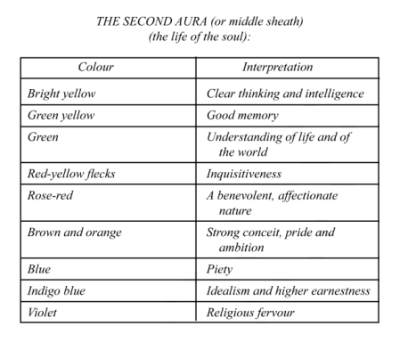 Table 1 from Sun at Midnight -- the Human Aura;  part 2, the Middle Sheath.