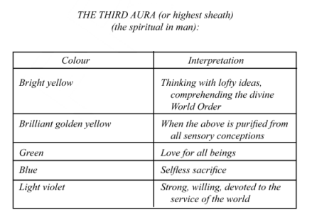 Table 1 from Sun at Midnight -- the Human Aura;  part 3, the Highest Sheath.