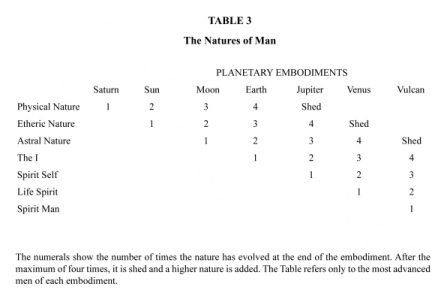 Table 3 from Sun at Midnight -- the Natures of Man, cross-referenced to Planetary Embodiments.